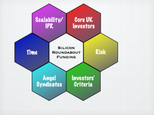 Silicon Roundabout Funding Conclusions