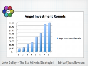 Silicon Roundabout Angel Investment Rounds