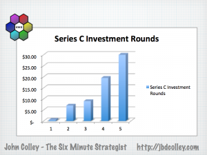 Silicon Roundabout Series C Investment Rounds