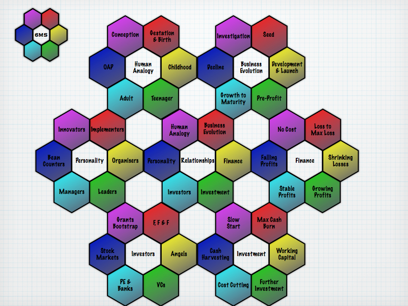 The Six Minute Strategist Two Tier Nested Magic Hexagons of the Business Lifecycle