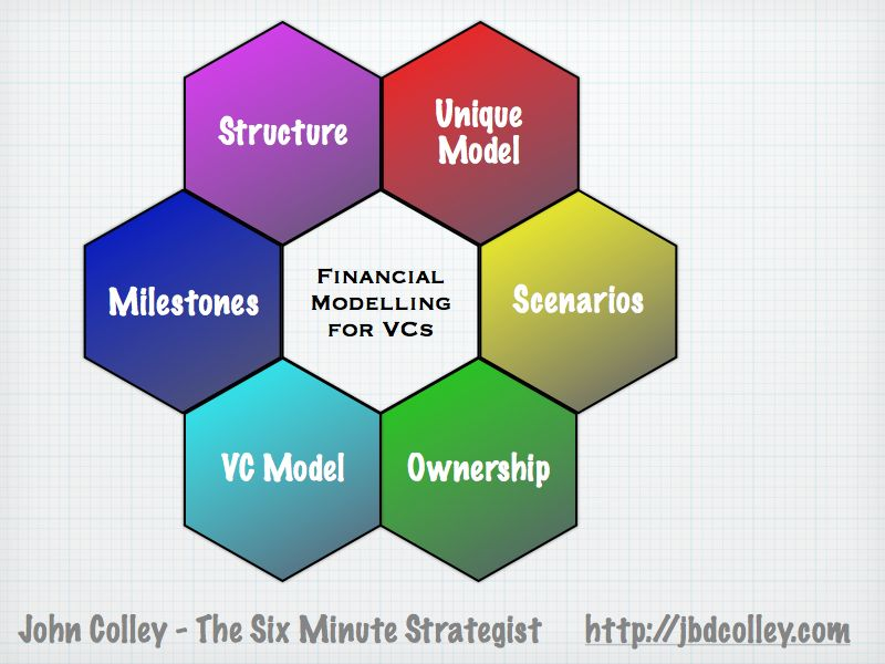 Six Key Objectives in Financial Modelling for VCs - Six