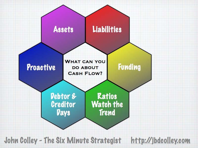 analyse the cash flow problems a